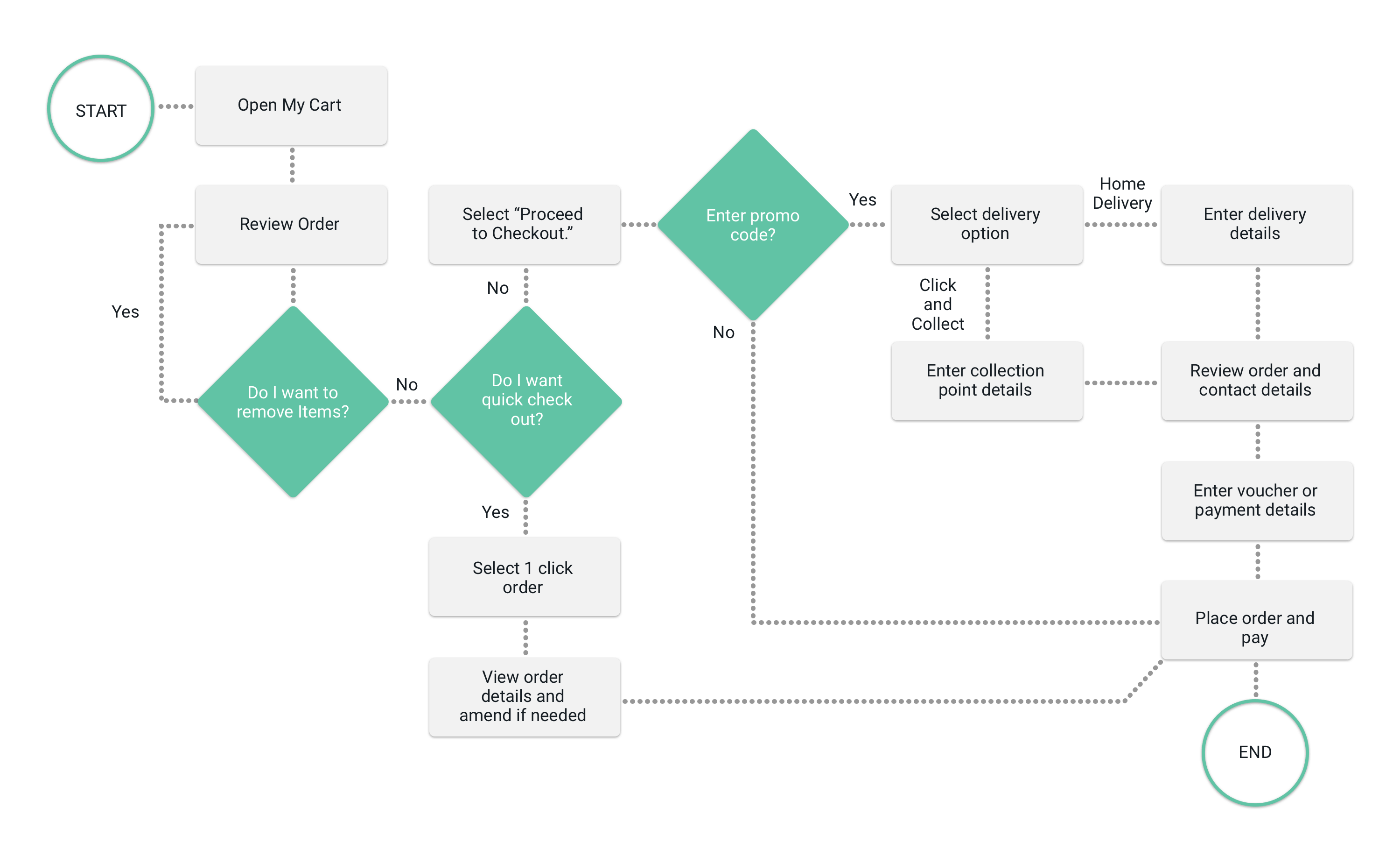 Instaprint - User Flow - Checkout Page